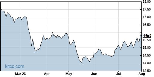 HPF 6-Month Chart