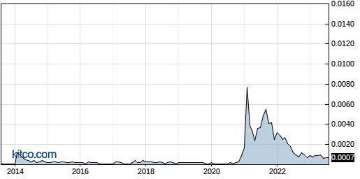 HPNN 10-Year Chart