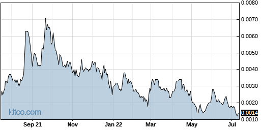 HPNN 1-Year Chart