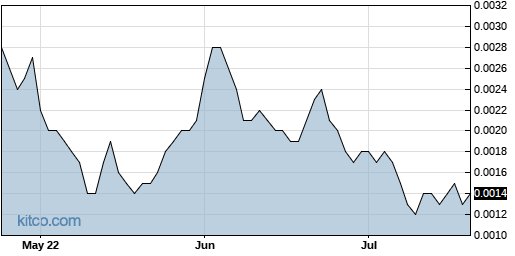 HPNN 3-Month Chart