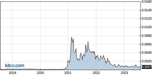 HPNN 5-Year Chart