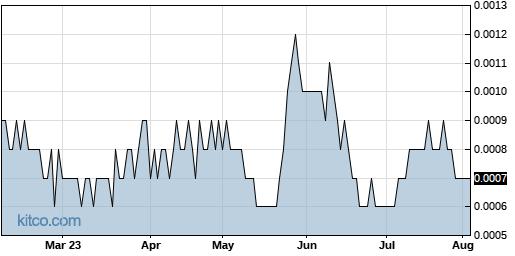 HPNN 6-Month Chart