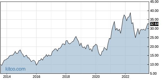 HPQ 10-Year Chart