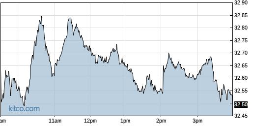 HPQ 1-Day Chart
