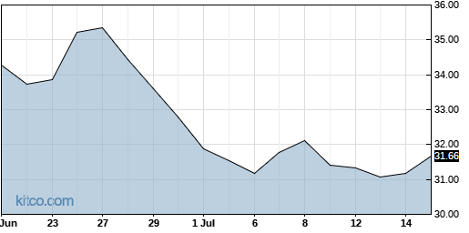 HPQ 1-Month Chart