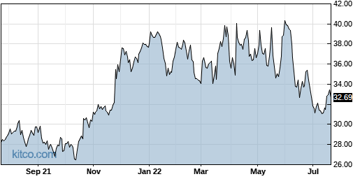HPQ 1-Year Chart