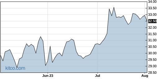 HPQ 3-Month Chart