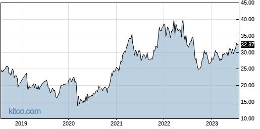 HPQ 5-Year Chart