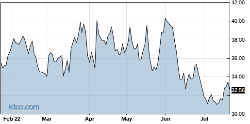 HPQ 6-Month Chart