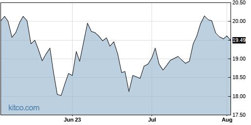 HR 3-Month Chart