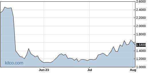 HRTX 3-Month Chart
