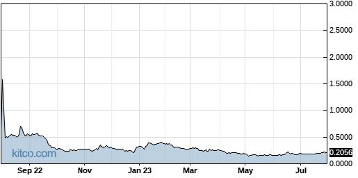 HSDT 1-Year Chart