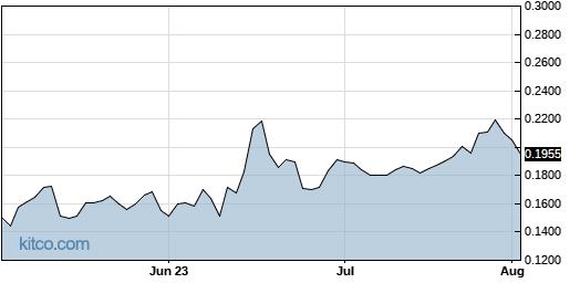 HSDT 3-Month Chart