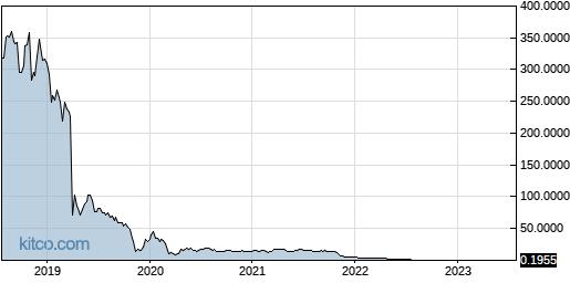 HSDT 5-Year Chart