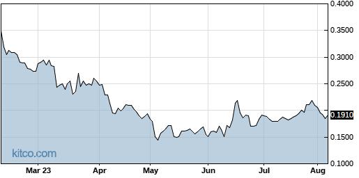 HSDT 6-Month Chart