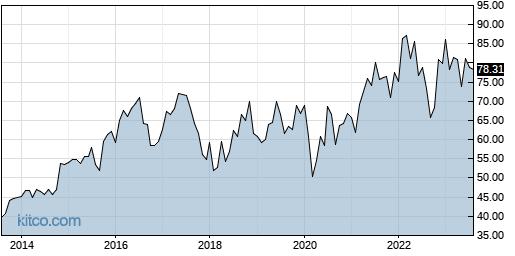 HSIC 10-Year Chart