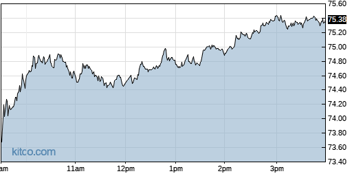 HSIC 1-Day Chart