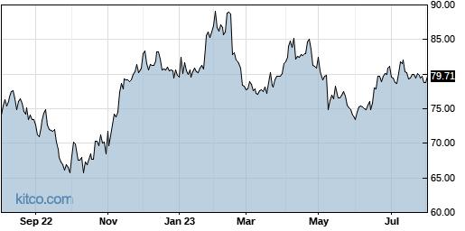 HSIC 1-Year Chart