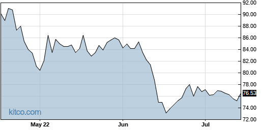 HSIC 3-Month Chart