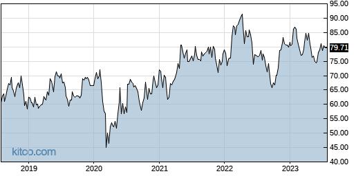 HSIC 5-Year Chart