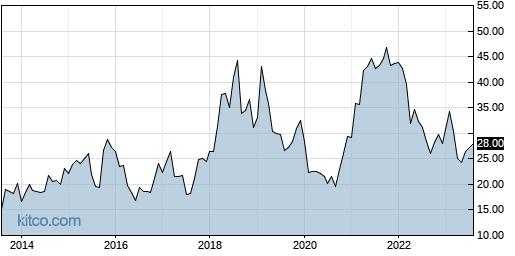 HSII 10-Year Chart