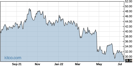HSII 1-Year Chart