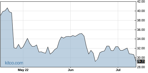 HSII 3-Month Chart