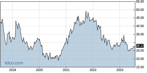 HSII 5-Year Chart