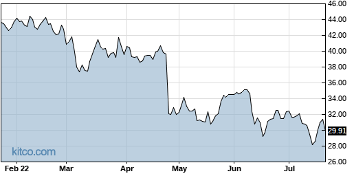 HSII 6-Month Chart