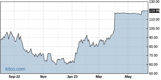 HSKA 1-Year Chart
