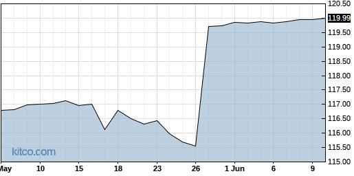 HSKA 3-Month Chart