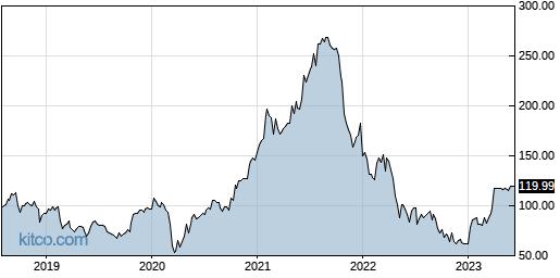 HSKA 5-Year Chart