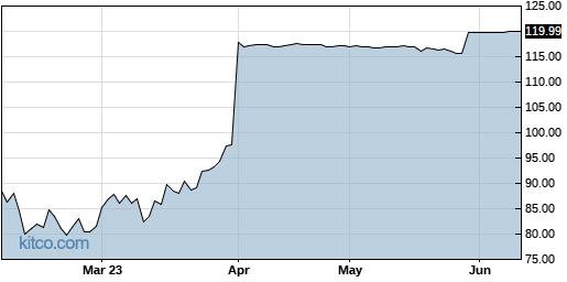 HSKA 6-Month Chart