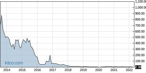 HTBX 10-Year Chart