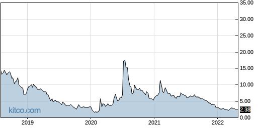 HTBX 5-Year Chart