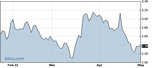 HTBX 6-Month Chart