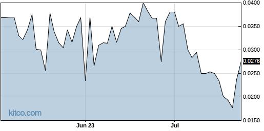 HTSC 3-Month Chart