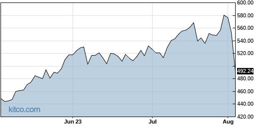 HUBS 3-Month Chart
