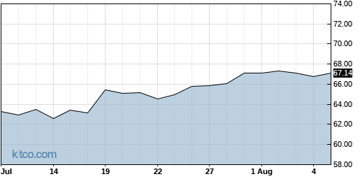 HURN 1-Month Chart