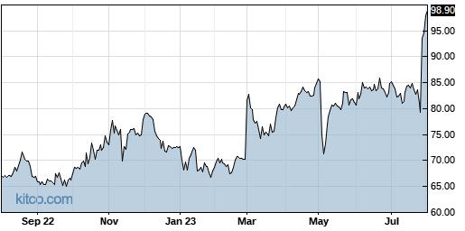 HURN 1-Year Chart