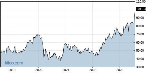 HURN 5-Year Chart