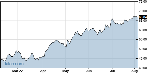 HURN 6-Month Chart