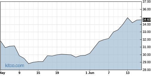 HVBC 3-Month Chart