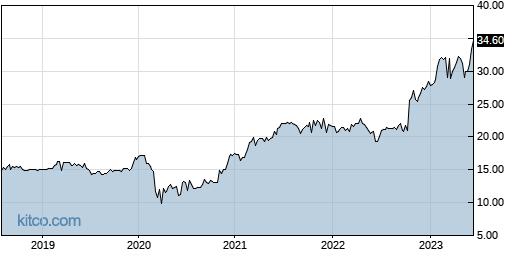 HVBC 5-Year Chart