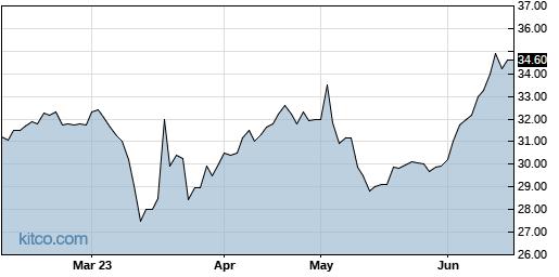 HVBC 6-Month Chart