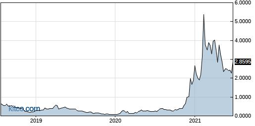 HVBTF 5-Year Chart