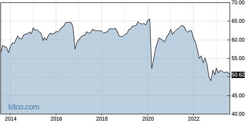HYD 10-Year Chart
