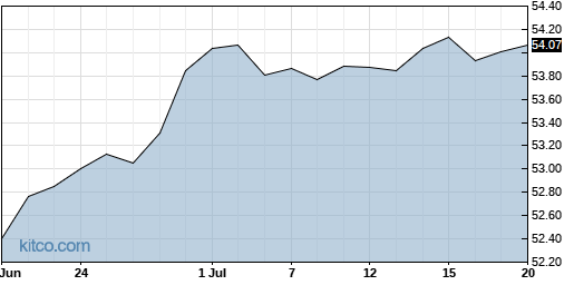 HYD 1-Month Chart