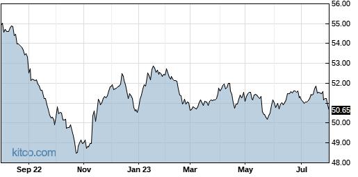 HYD 1-Year Chart