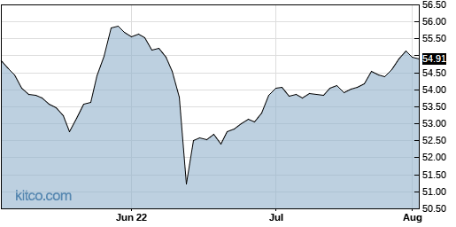 HYD 3-Month Chart